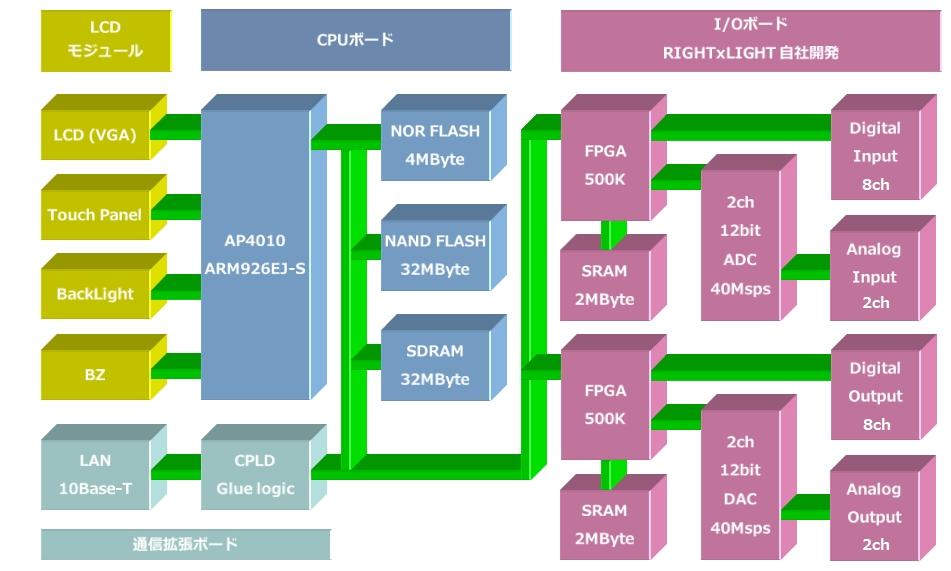 Pericallisハードウエア構成図